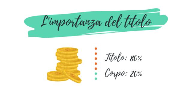 L'importanza del titolo (80%) rispetto al corpo (20%) secondo Ogilvy (CopyVoicer, Lorenzo Abagnale)