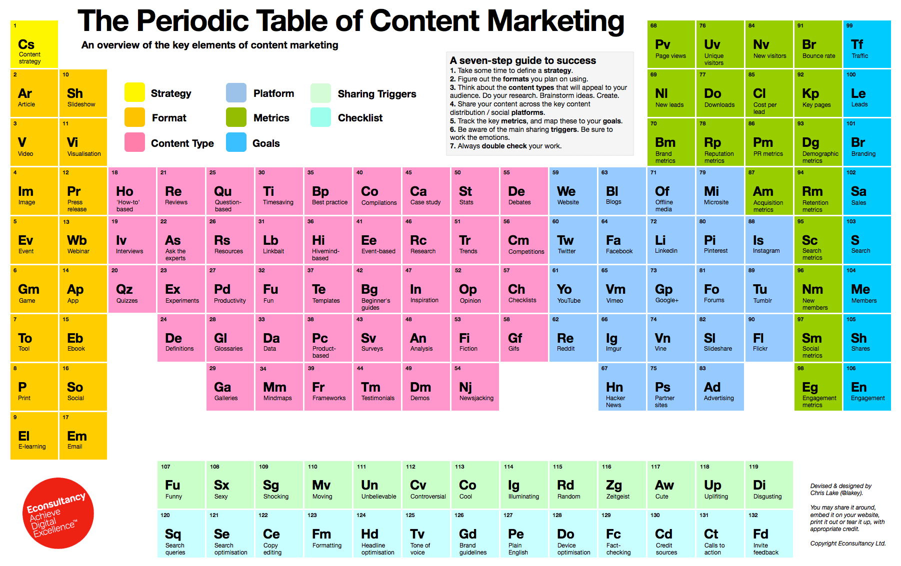 La tavola periodica del content marketing (Econsultancy)